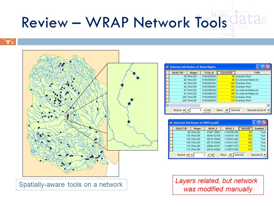 Review – WRAP Network Tools 7 Spatially-aware tools on a network Layers related, but network was modified manually