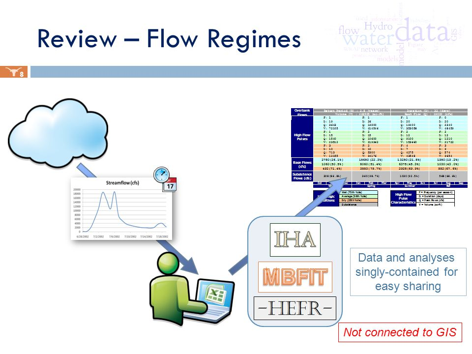 Review – Flow Regimes 8 Data and analyses singly-contained for easy sharing Not connected to GIS