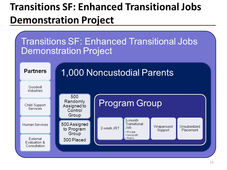 Transitions SF: Enhanced Transitional Jobs Demonstration Project 13 Transitions SF: Enhanced Transitional Jobs Demonstration Project Partners Goodwill Industries Child Support Services Human Services External Evaluation & Consultation 1,000 Noncustodial Parents 500 Randomly Assigned to Control Group 500 Assigned to Program Group 300 Placed Program Group 2-week JRT 5-month Transitional Job Private Nonprofit Public Wraparound Support Unsubsidized Placement