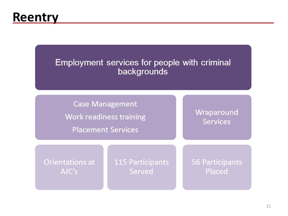 Reentry 15 Employment services for people with criminal backgrounds Case Management Work readiness training Placement Services Orientations at AJC's 115 Participants Served Wraparound Services 56 Participants Placed