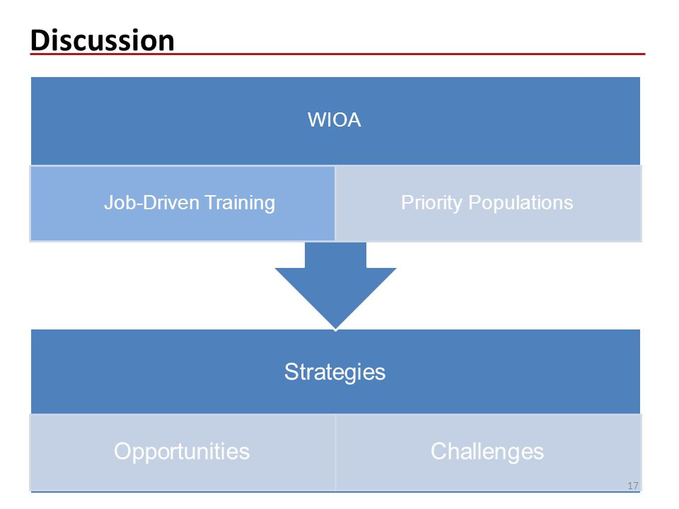 Discussion Strategies OpportunitiesChallenges WIOA Job-Driven TrainingPriority Populations 17