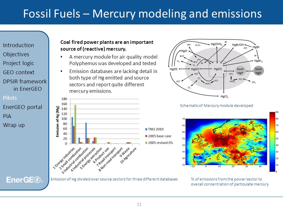 Fossil Fuels – Mercury modeling and emissions 11 Introduction Objectives Project logic GEO context DPSIR framework in EnerGEO Pilots EnerGEO portal PIA Wrap up Coal fired power plants are an important source of (reactive) mercury.