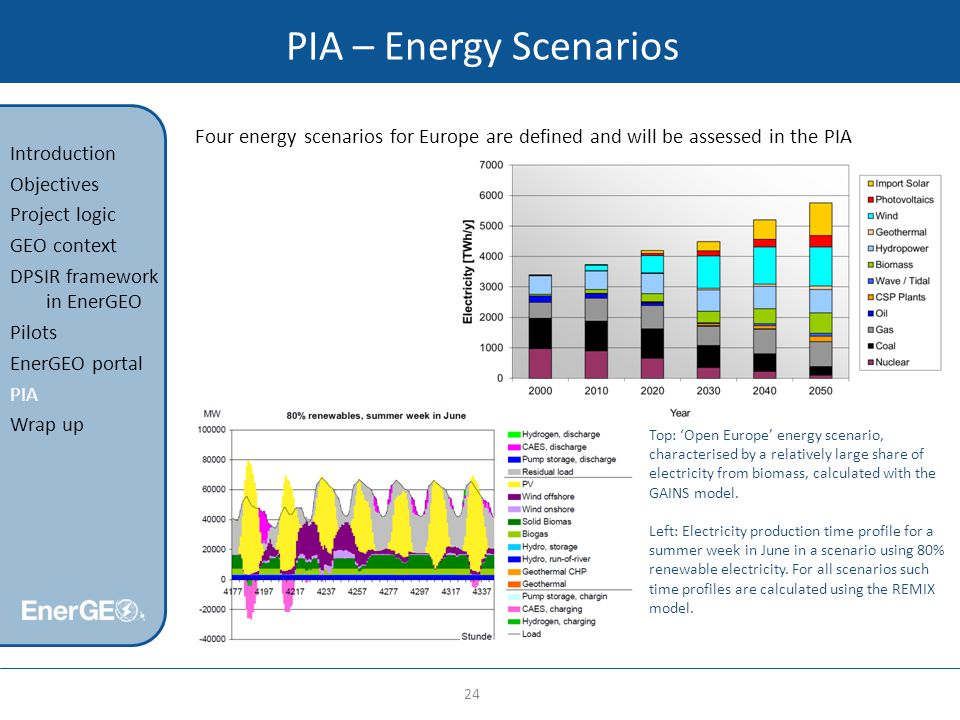 PIA – Energy Scenarios 24 Introduction Objectives Project logic GEO context DPSIR framework in EnerGEO Pilots EnerGEO portal PIA Wrap up Four energy scenarios for Europe are defined and will be assessed in the PIA Top: 'Open Europe' energy scenario, characterised by a relatively large share of electricity from biomass, calculated with the GAINS model.