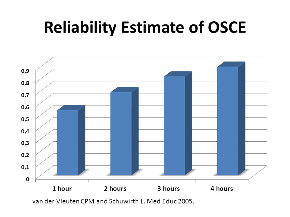 Reliability Estimate of OSCE van der Vleuten CPM and Schuwirth L. Med Educ 2005.