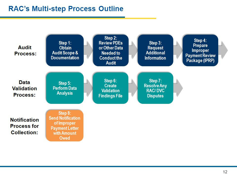 12 RAC's Multi-step Process Outline