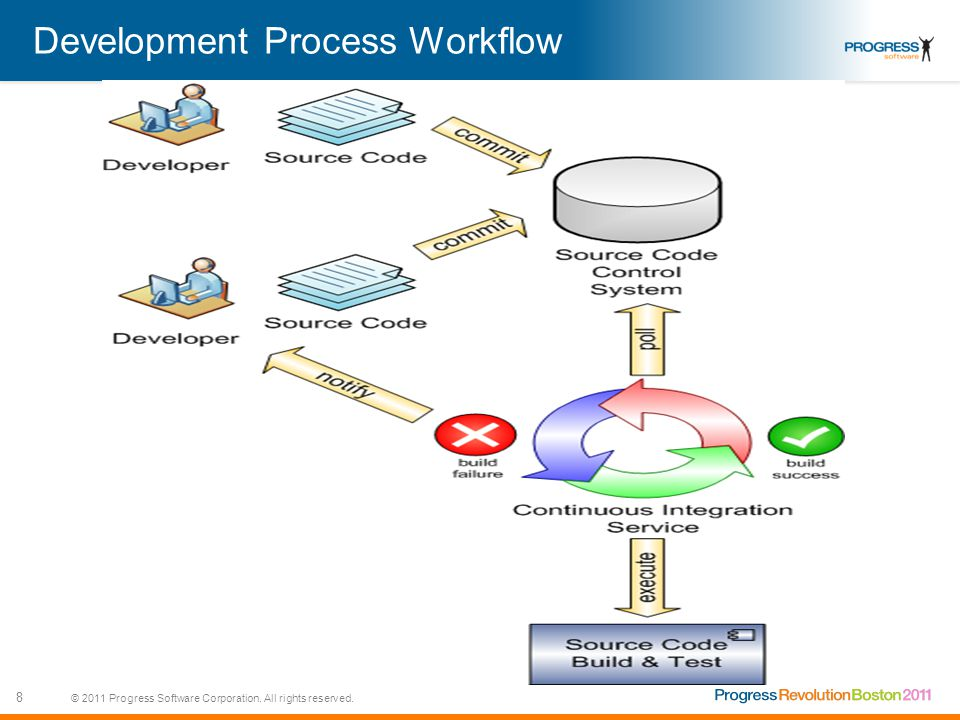 © 2011 Progress Software Corporation. All rights reserved. 8 Development Process Workflow