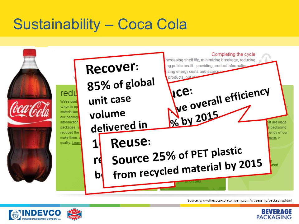 Reduce : Improve overall efficiency by 7% by 2015 Source: www.thecoca-colacompany.com/citizenship/packaging.htmlwww.thecoca-colacompany.com/citizenship/packaging.html Recover : 85% of global unit case volume delivered in 100% recyclable bottles & cans Reuse : Source 25% of PET plastic from recycled material by 2015 Sustainability – Coca Cola