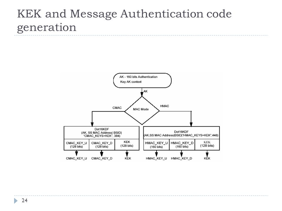 KEK and Message Authentication code generation 24