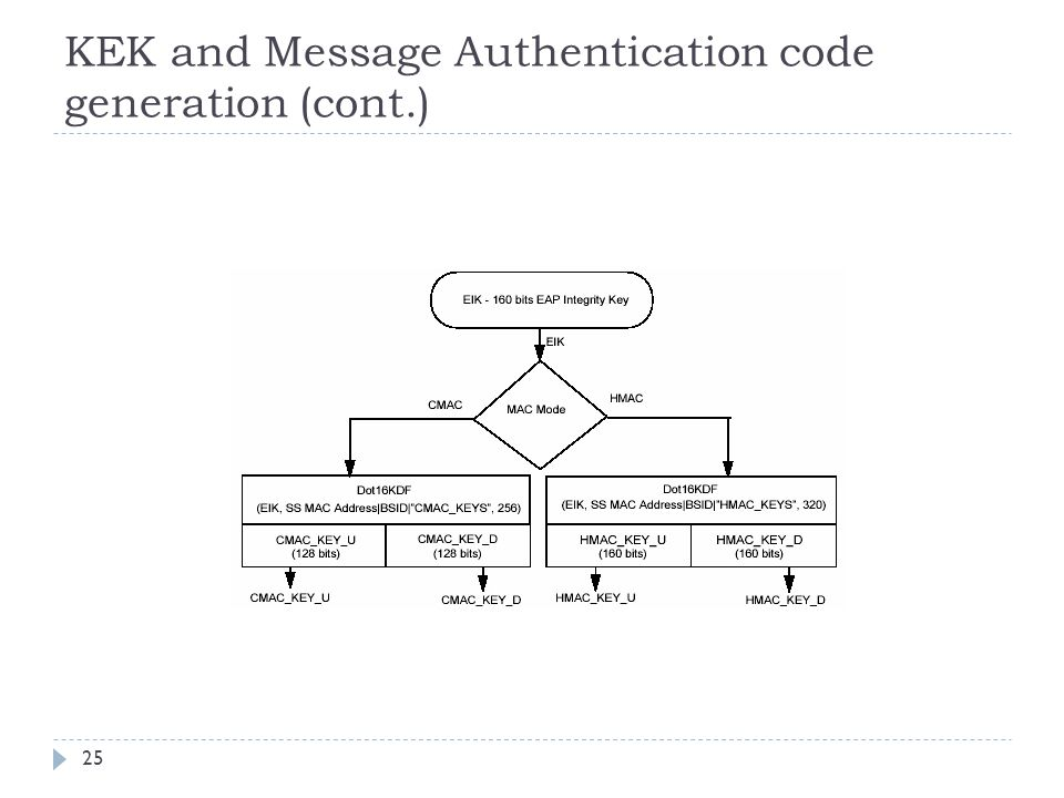 KEK and Message Authentication code generation (cont.) 25
