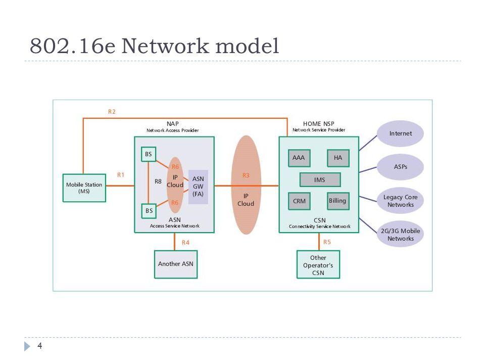 802.16e Network model 4
