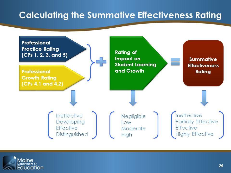 Calculating the Summative Effectiveness Rating Professional Practice Rating (CPs 1, 2, 3, and 5) Professional Growth Rating (CPs 4.1 and 4.2) Rating o