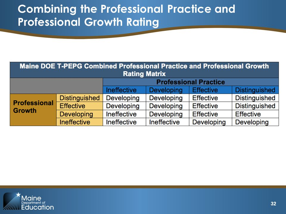 Combining the Professional Practice and Professional Growth Rating 32