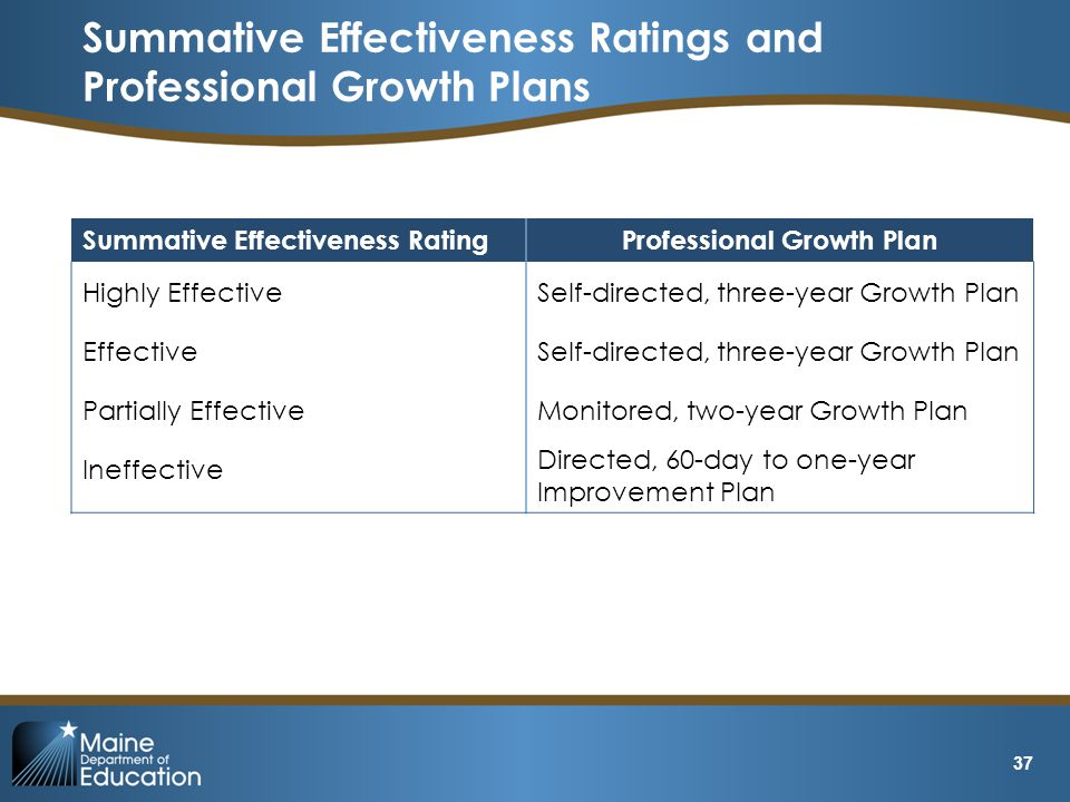 Summative Effectiveness Ratings and Professional Growth Plans 37 Summative Effectiveness RatingProfessional Growth Plan Highly EffectiveSelf-directed, three-year Growth Plan EffectiveSelf-directed, three-year Growth Plan Partially EffectiveMonitored, two-year Growth Plan Ineffective Directed, 60-day to one-year Improvement Plan