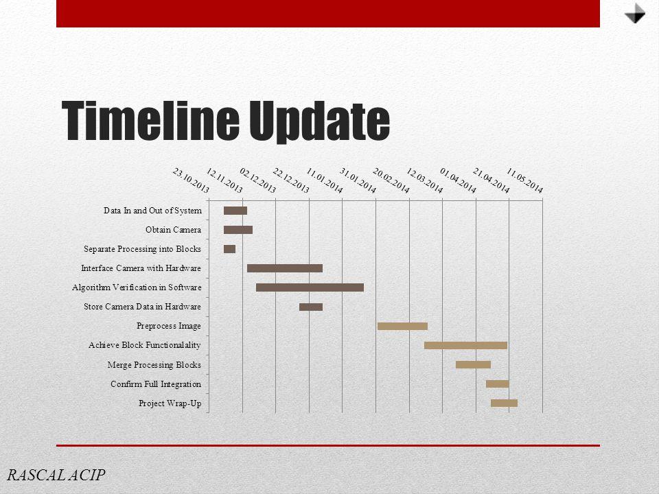 Timeline Update RASCAL ACIP