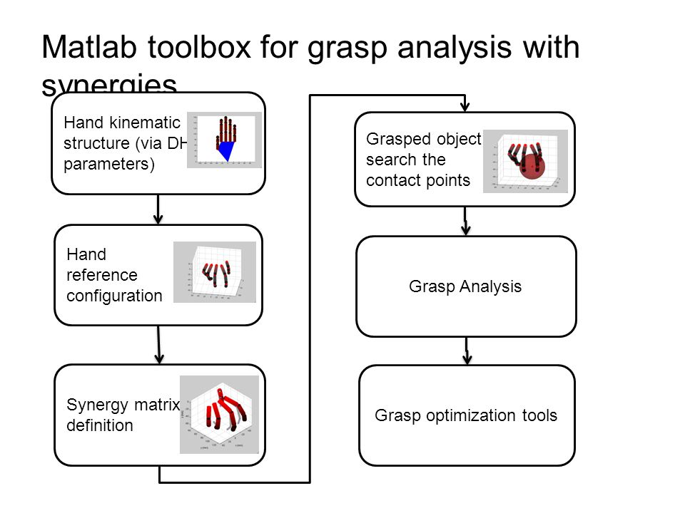 Matlab toolbox for grasp analysis with synergies Hand kinematic structure (via DH parameters) Hand reference configuration Synergy matrix definition Grasped object: search the contact points Grasp Analysis Grasp optimization tools