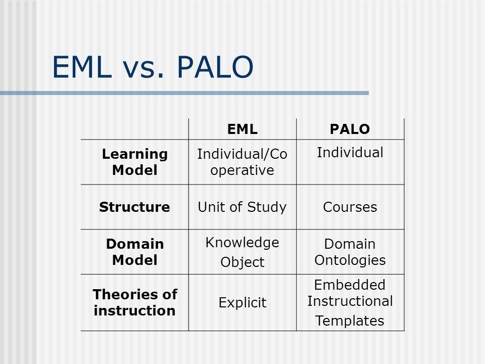 EML vs.