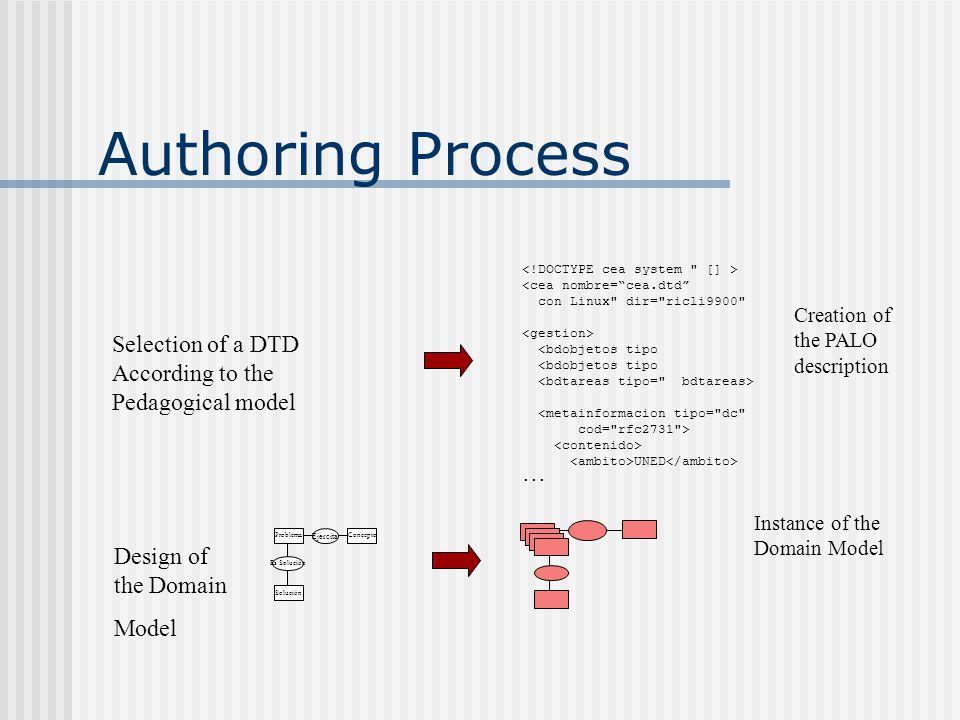 Authoring Process Concepto Ejercita Problema Es Solución Solución <cea nombre= cea.dtd con Linux dir= ricli9900 <bdobjetos tipo <bdobjetos tipo <metainformacion tipo= dc cod= rfc2731 > UNED...