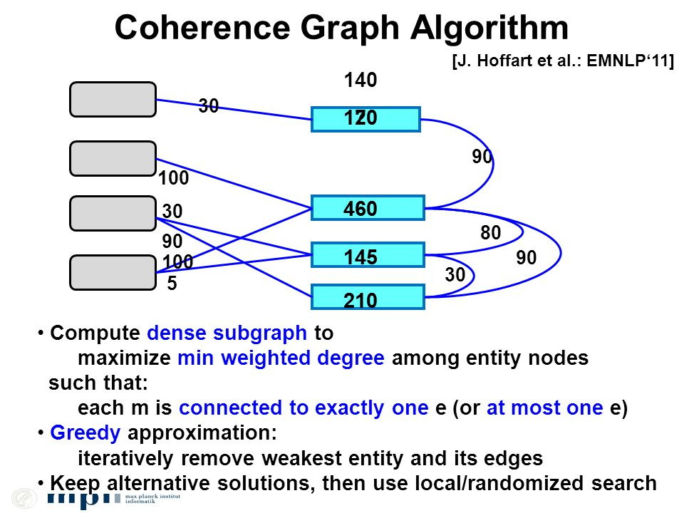 Coherence Graph Algorithm Compute dense subgraph to maximize min weighted degree among entity nodes such that: each m is connected to exactly one e (or at most one e) Greedy approximation: iteratively remove weakest entity and its edges Keep alternative solutions, then use local/randomized search 90 30 5 100 90 80 90 30 [J.