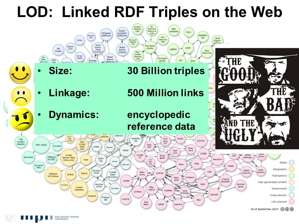 LOD: Linked RDF Triples on the Web Size: 30 Billion triples Linkage: 500 Million links Dynamics:encyclopedic reference data