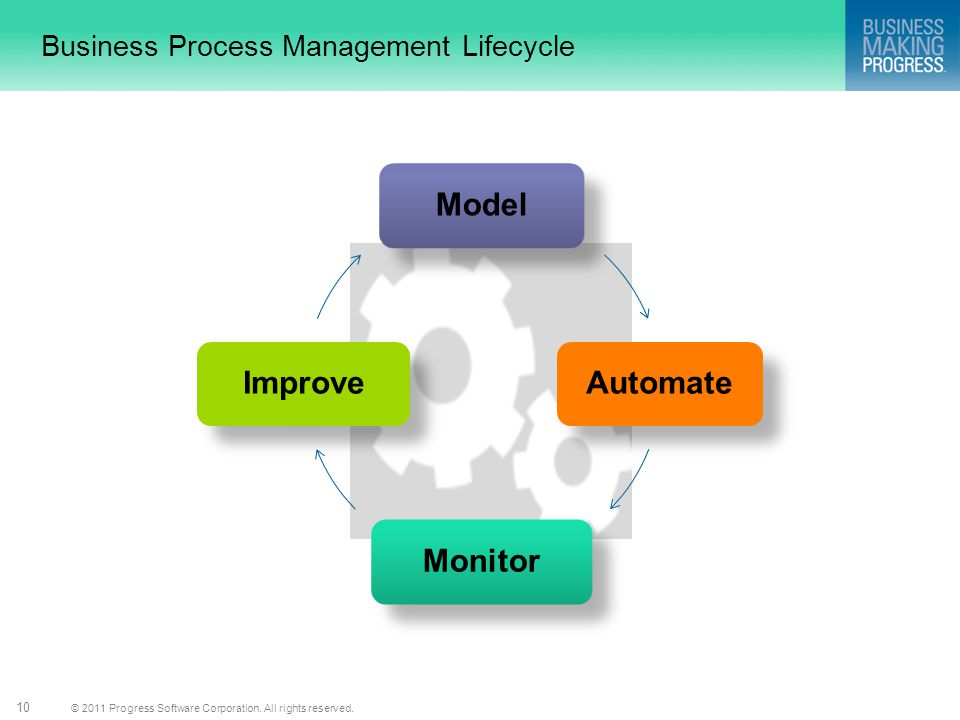 © 2011 Progress Software Corporation. All rights reserved. 10 Business Process Management Lifecycle