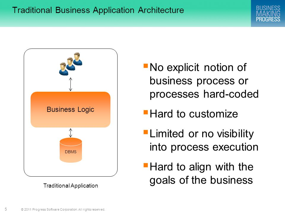 © 2011 Progress Software Corporation. All rights reserved. 5 Traditional Business Application Architecture  No explicit notion of business process or