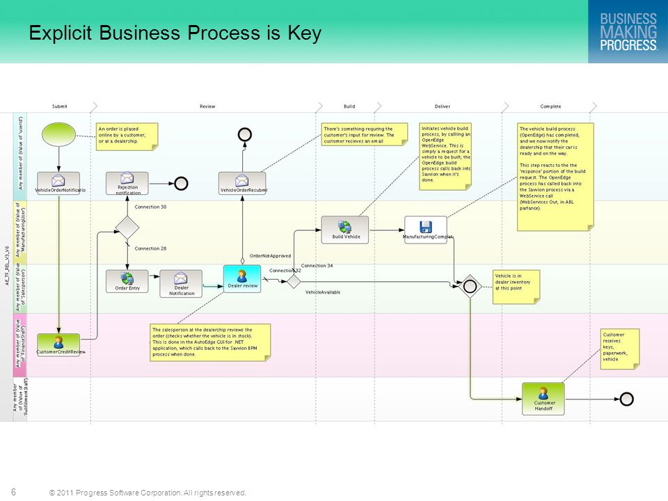 © 2011 Progress Software Corporation. All rights reserved. 6 Explicit Business Process is Key
