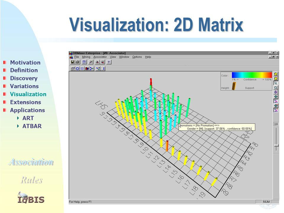 19 Visualization: 2D Matrix Motivation Definition Discovery Variations Visualization Extensions Applications ART ATBAR