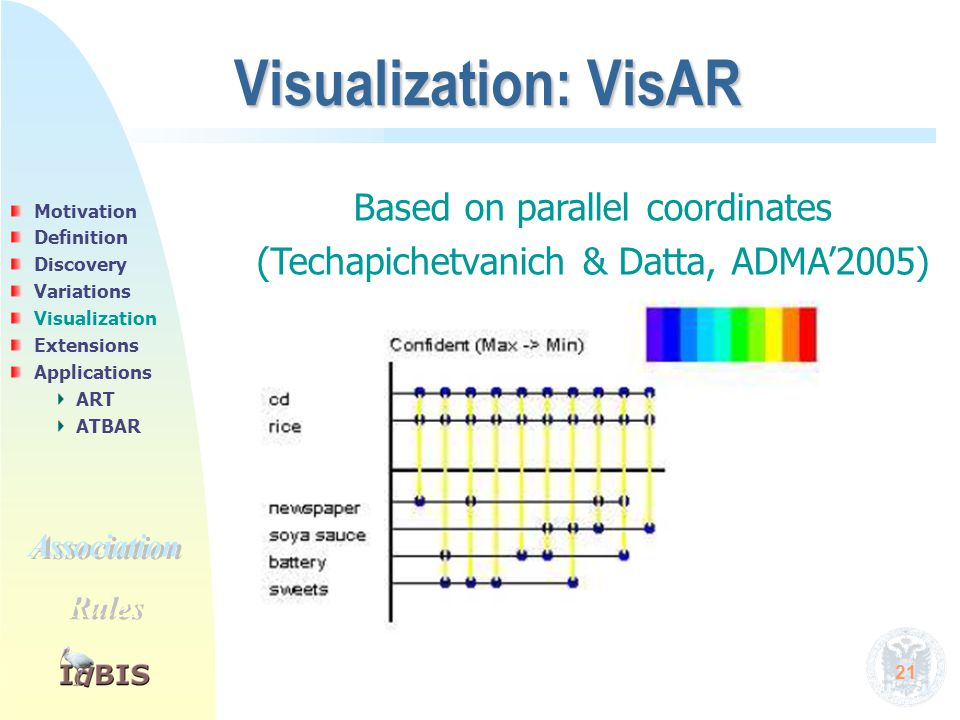 21 Visualization: VisAR Based on parallel coordinates (Techapichetvanich & Datta, ADMA'2005) Motivation Definition Discovery Variations Visualization