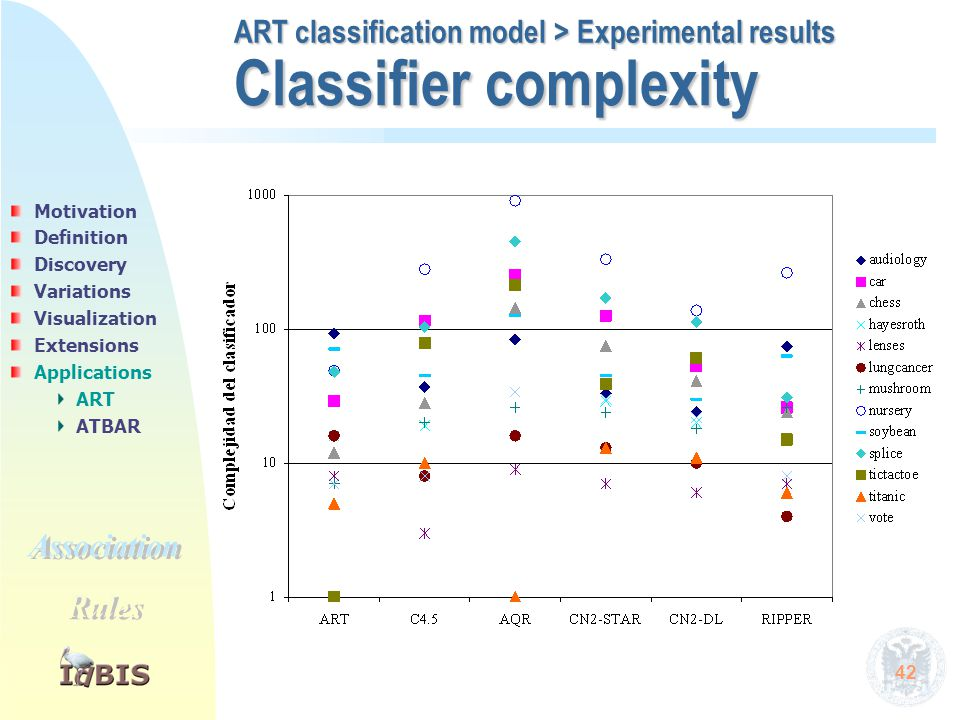 42 Classifier complexity ART classification model > Experimental results Motivation Definition Discovery Variations Visualization Extensions Applicati