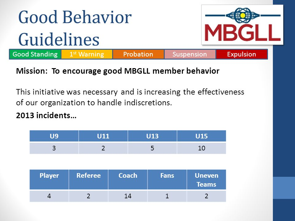 Good Behavior Guidelines Mission: To encourage good MBGLL member behavior This initiative was necessary and is increasing the effectiveness of our org
