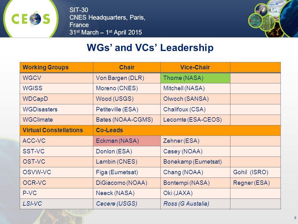 SIT-30 CNES Headquarters, Paris, France 31 st March – 1 st April 2015 9 Working GroupsChairVice-Chair WGCVVon Bargen (DLR)Thome (NASA) WGISSMoreno (CNES)Mitchell (NASA) WDCapDWood (USGS)Olwoch (SANSA) WGDisastersPetiteville (ESA)Chalifoux (CSA) WGClimateBates (NOAA-CGMS)Lecomte (ESA-CEOS) Virtual ConstellationsCo-Leads ACC-VCEckman (NASA)Zehner (ESA) SST-VCDonlon (ESA)Casey (NOAA) OST-VCLambin (CNES)Bonekamp (Eumetsat) OSVW-VCFiga (Eumetsat)Chang (NOAA)Gohil (ISRO) OCR-VCDiGiacomo (NOAA)Bontempi (NASA)Regner (ESA) P-VCNeeck (NASA)Oki (JAXA) LSI-VCCecere (USGS)Ross (G Austalia) WGs' and VCs' Leadership