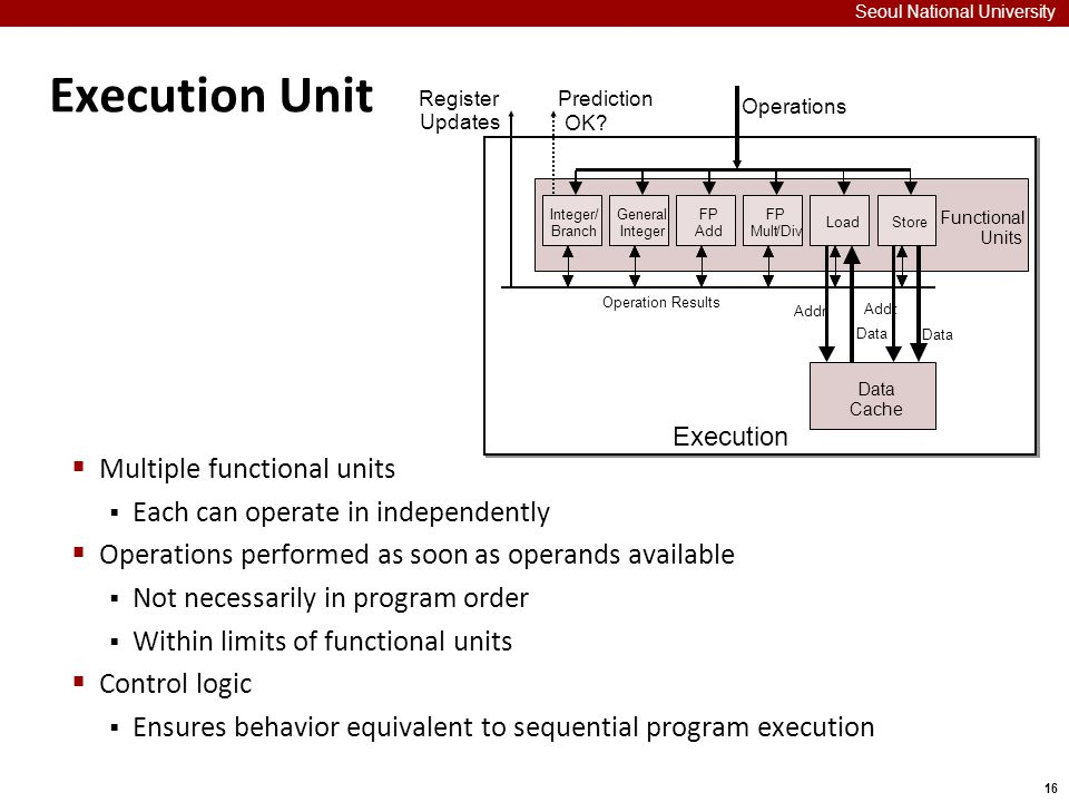 16 Execution Unit Seoul National University  Multiple functional units  Each can operate in independently  Operations performed as soon as operands available  Not necessarily in program order  Within limits of functional units  Control logic  Ensures behavior equivalent to sequential program execution Execution Functional Units Integer/ Branch FP Add FP Mult/Div LoadStore Data Cache Prediction OK.