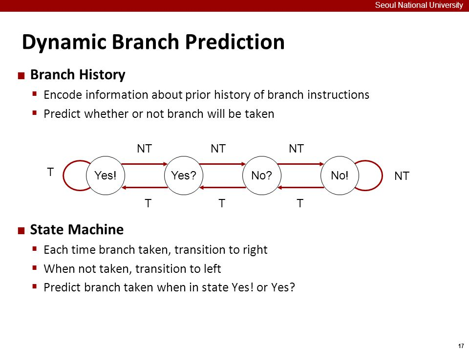 17 Dynamic Branch Prediction Seoul National University Branch History  Encode information about prior history of branch instructions  Predict whether or not branch will be taken State Machine  Each time branch taken, transition to right  When not taken, transition to left  Predict branch taken when in state Yes.