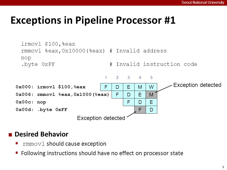 5 Exceptions in Pipeline Processor #1 Seoul National University Desired Behavior  rmmovl should cause exception  Following instructions should have no effect on processor state irmovl $100,%eax rmmovl %eax,0x10000(%eax) # Invalid address nop.byte 0xFF # Invalid instruction code 0x000: irmovl $100,%eax 1234 FDEM FDE 0x006: rmmovl %eax,0x1000(%eax) 0x00c: nop 0x00d:.byte 0xFF FD F W 5 M E D Exception detected