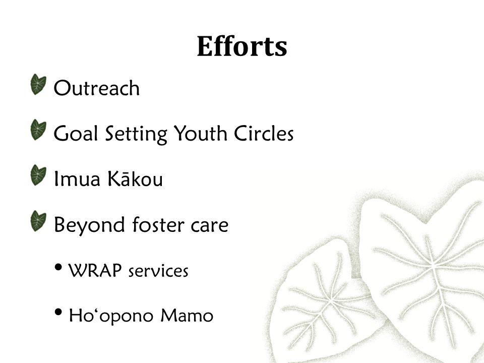 Efforts Outreach Goal Setting Youth Circles Imua K ākou Beyond foster care WRAP services Ho'opono Mamo