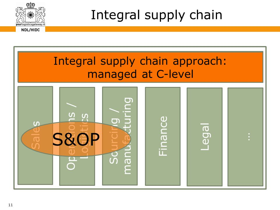 11 Integral supply chain Board Sales Operations / Logistics Sourcing / manufacturing Finance Legal … S&OP Integral supply chain approach: managed at C-level