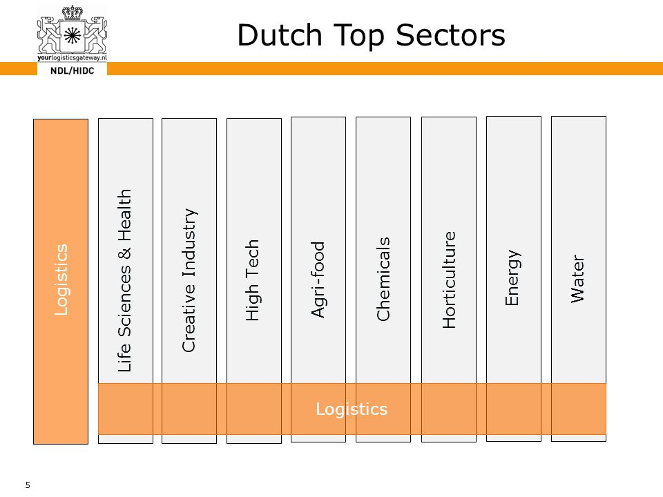 5 Dutch Top Sectors Logistics Energy Water Agri-food Chemicals Horticulture Life Sciences & Health Creative Industry High Tech Logistics
