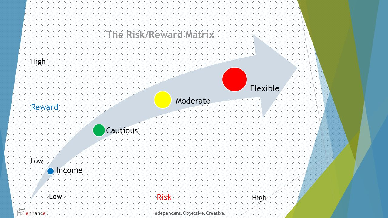 Independent, Objective, Creative The Risk/Reward Matrix Income Cautious Moderate Flexible Reward Risk Low High