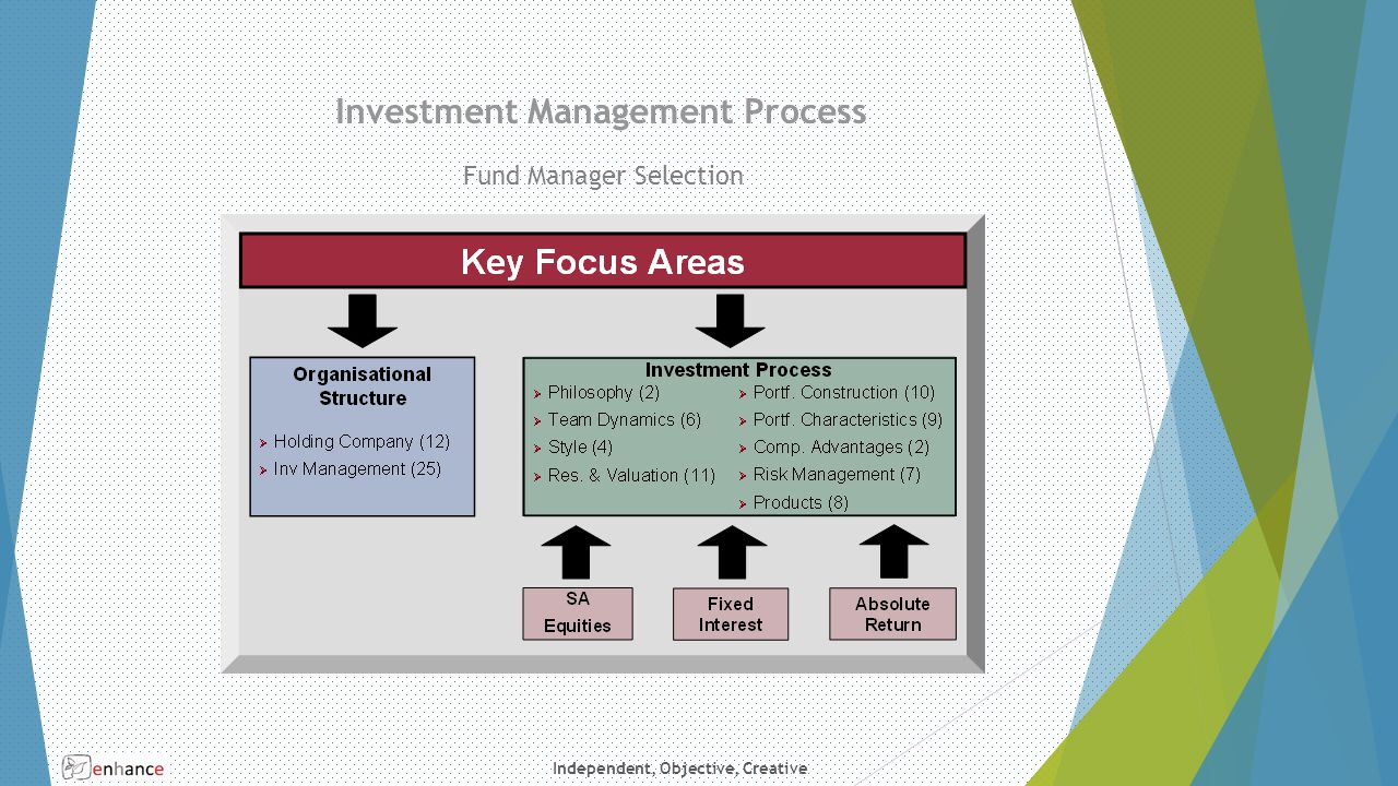 Independent, Objective, Creative Investment Management Process Fund Manager Selection