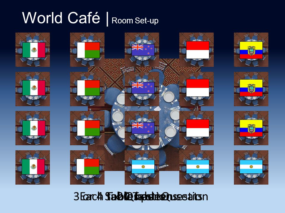 World Café | Room Set-up Each table has ten seats20 TablesSix Questions3 or 4 Tables per Question