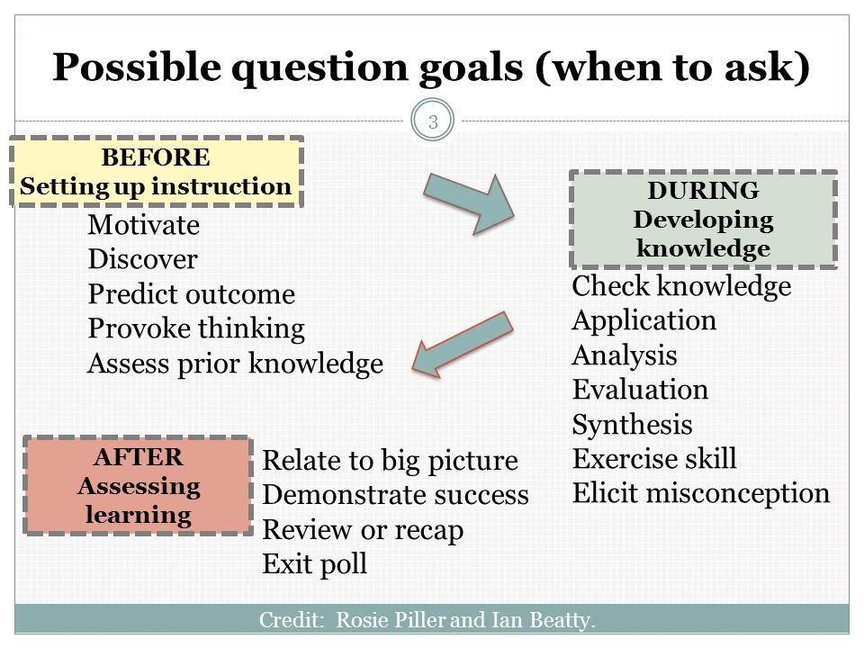 Possible question goals (when to ask) Credit: Rosie Piller and Ian Beatty.