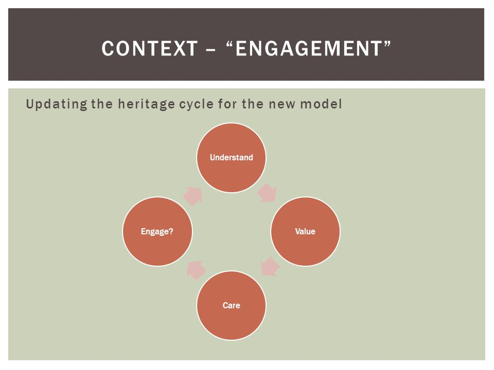 CONTEXT – ENGAGEMENT Updating the heritage cycle for the new model