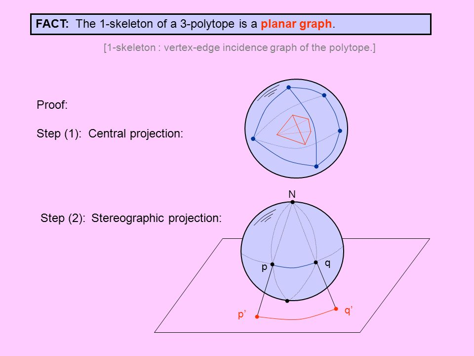 FACT: The 1-skeleton of a 3-polytope is a planar graph. Proof: Step (1): Central projection: N p q p' q' [1-skeleton : vertex-edge incidence graph of