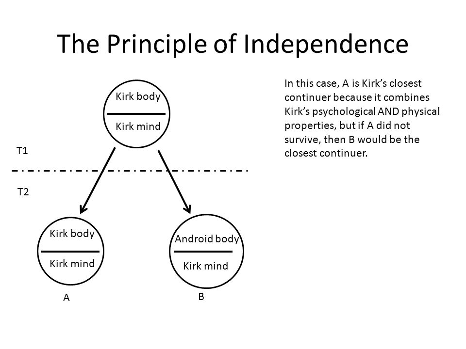 The Principle of Independence Kirk body Kirk mind Kirk body Kirk mind Android body Kirk mind T1 T2 In this case, A is Kirk's closest continuer because it combines Kirk's psychological AND physical properties, but if A did not survive, then B would be the closest continuer.