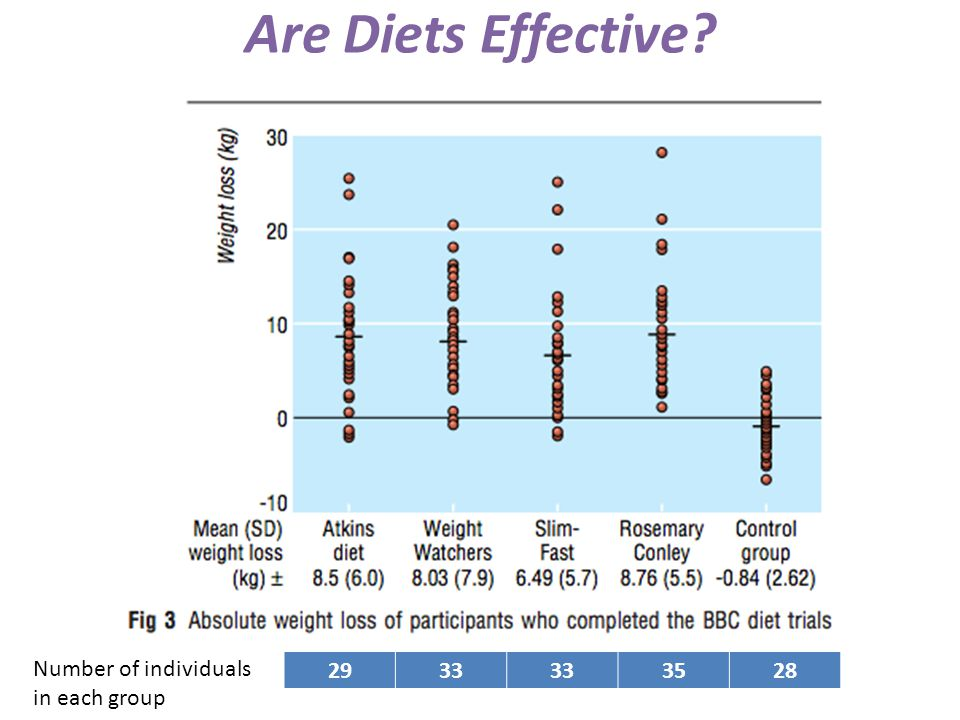 Are Diets Effective 2933 3528 Number of individuals in each group