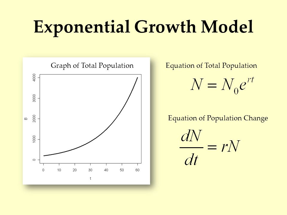 Logistic Growth Model Graph of Total Population Equation of Total Population Equation of Population Change