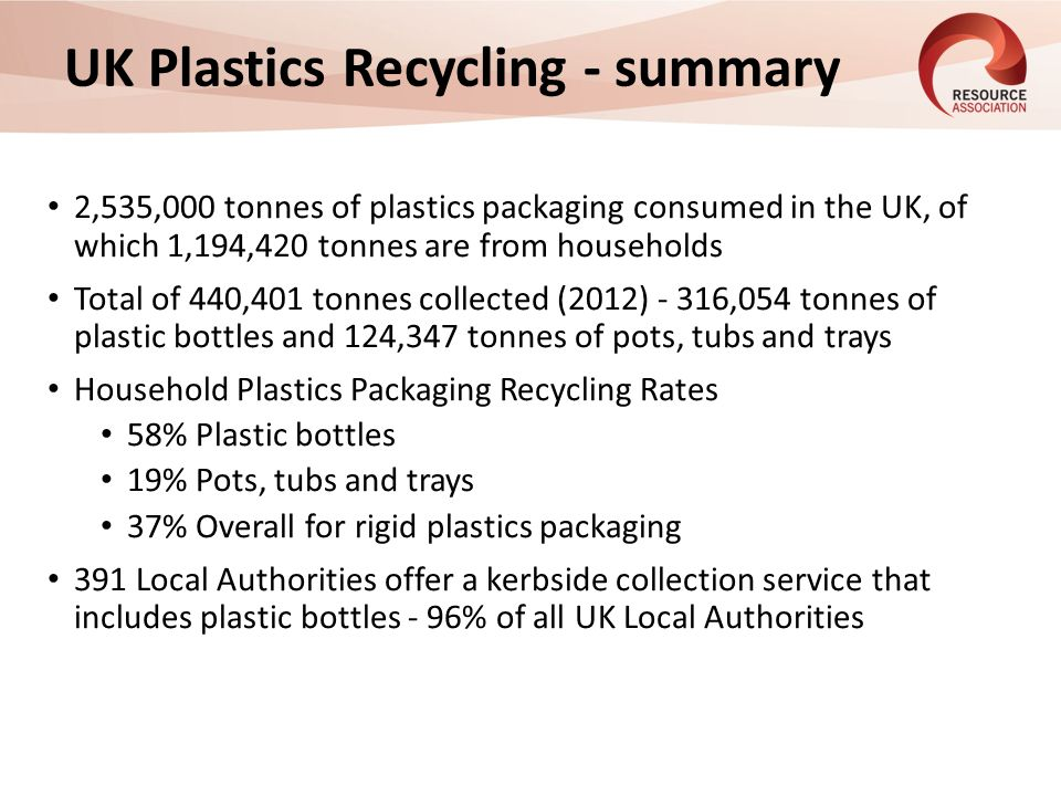 UK Plastics Recycling - summary 2,535,000 tonnes of plastics packaging consumed in the UK, of which 1,194,420 tonnes are from households Total of 440,401 tonnes collected (2012) - 316,054 tonnes of plastic bottles and 124,347 tonnes of pots, tubs and trays Household Plastics Packaging Recycling Rates 58% Plastic bottles 19% Pots, tubs and trays 37% Overall for rigid plastics packaging 391 Local Authorities offer a kerbside collection service that includes plastic bottles - 96% of all UK Local Authorities