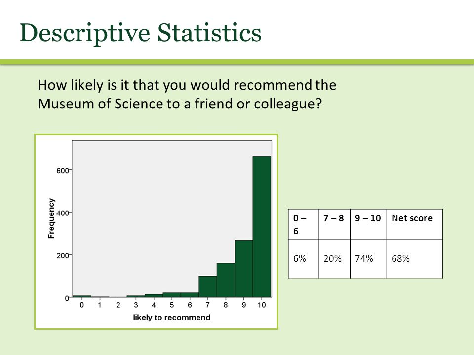 Descriptive Statistics How likely is it that you would recommend the Museum of Science to a friend or colleague.