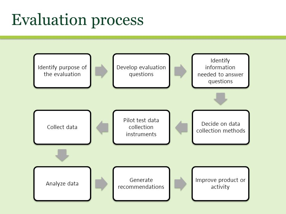 Evaluation process Identify purpose of the evaluation Develop evaluation questions Identify information needed to answer questions Decide on data coll