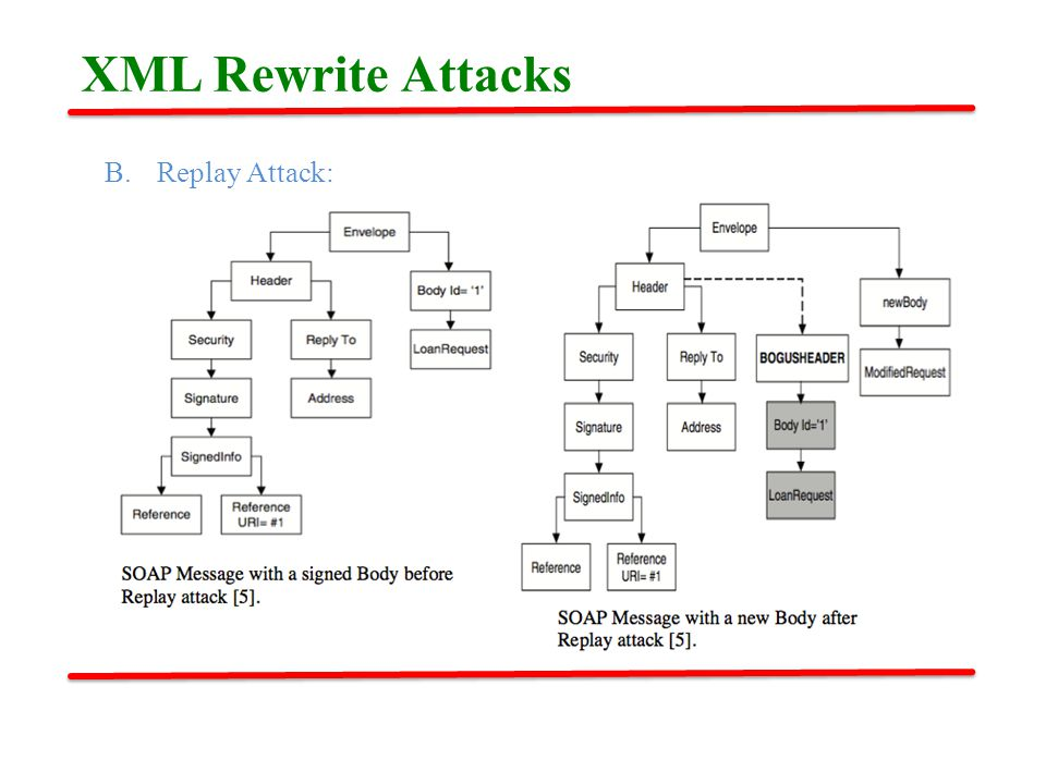 B.Replay Attack: XML Rewrite Attacks